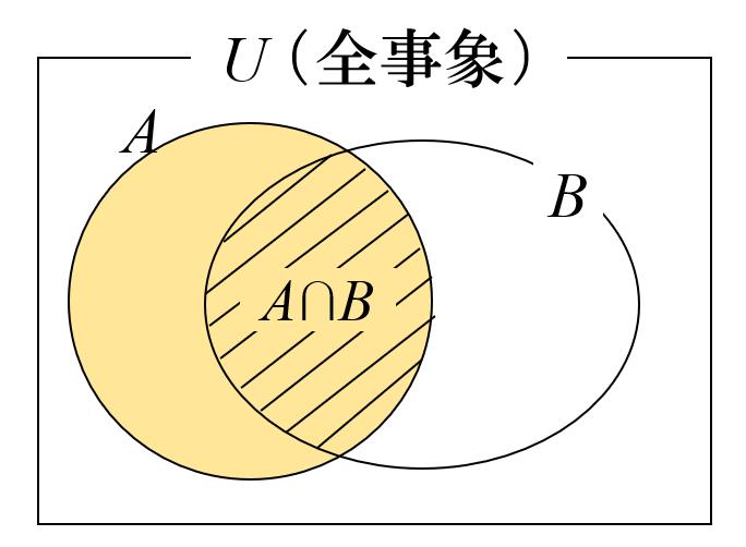条件付き確率」の公式が感覚的に理解できる解説&練習問題|数学FUN