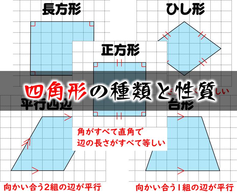 四角形の種類と定義性質の違い正方形長方形平行四辺形
