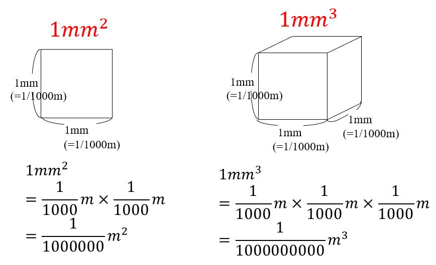 小学校算数で習う単位の覚え方重さ長さ面積体積