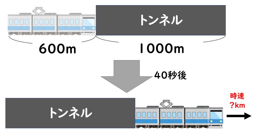 何 は キロ メートル 40 時速 秒速 時速72キロメートルは秒速、何メートルか? 解き方おしえてください!