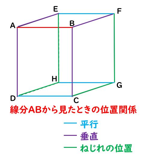 直線と平面の位置関係(平行・垂直・ねじれの位置)|数学FUN