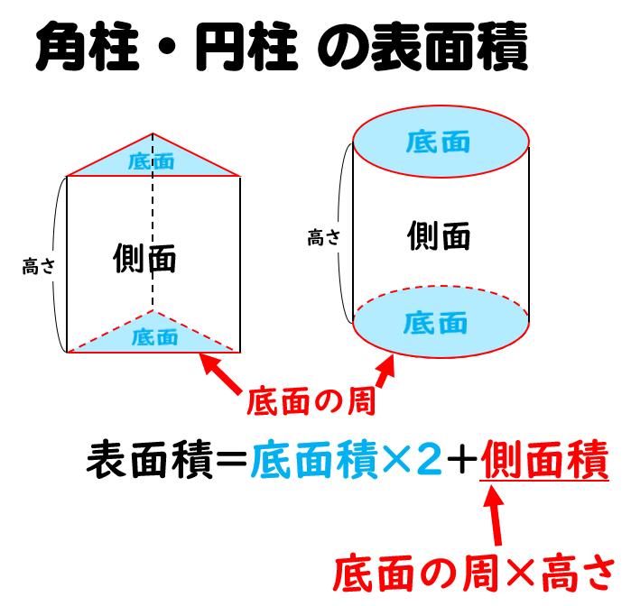 方 求め 面積 側 の 中学数学「空間図形」④ 表面積の問題のコツ