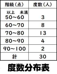 度数分布表の意味や見方 数学FUN